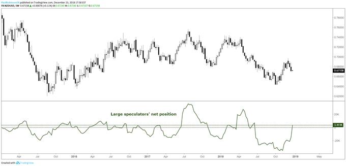 Neuseeland-Dollar − Positionierungschart