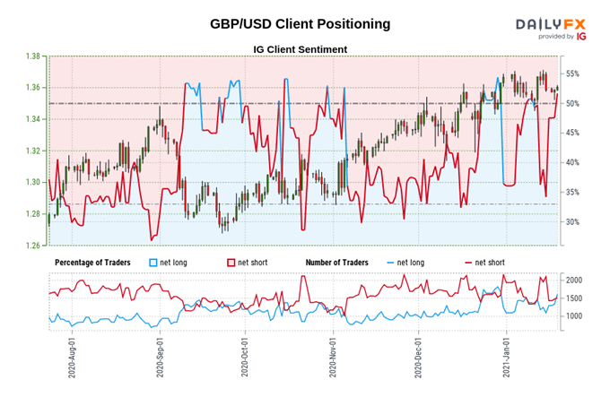 British Pound Outlook: GBP May Rise as Covid-19 Cases Begin to Fall
