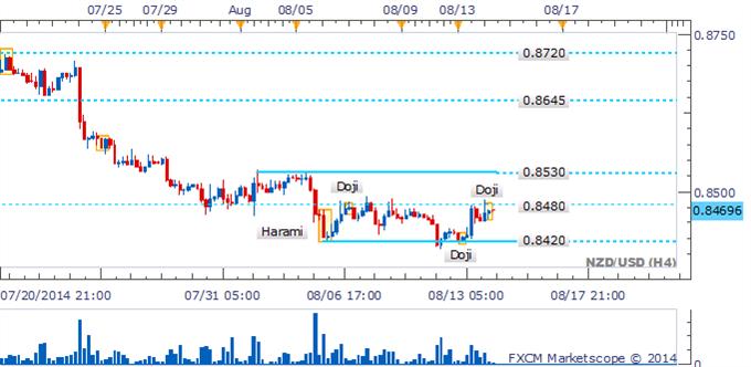 NZD/USD Recupera terreno mientras que la línea de penetración espera conclusión