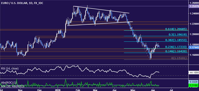 EUR/USD Technical Analysis: Euro Down Trend Back in Play?