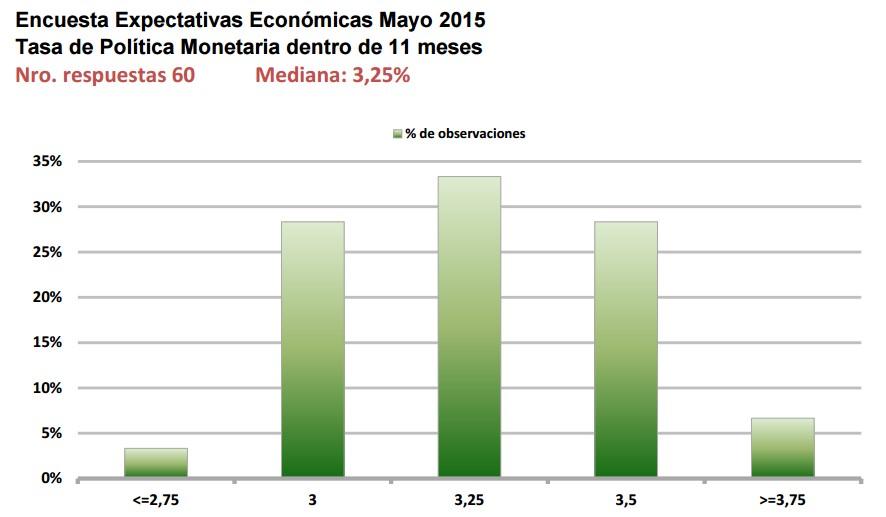 Día de alto vuelo para el USD/CLP – El BC publica expectativas económicas