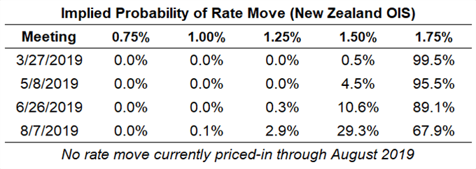 reserve bank of new zealand rate expectations, rbnz rate expectations