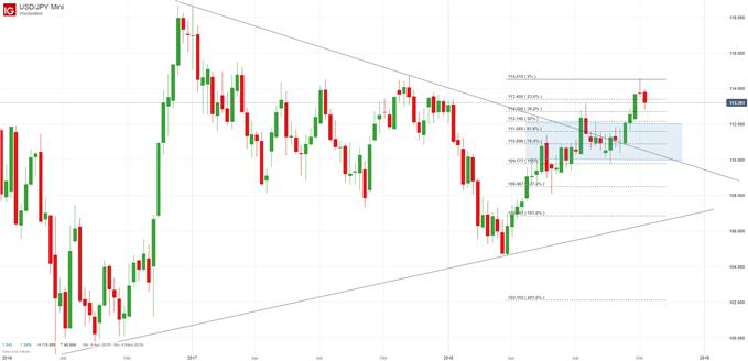 USD/JPY Chartanalyse auf Wochenbasis