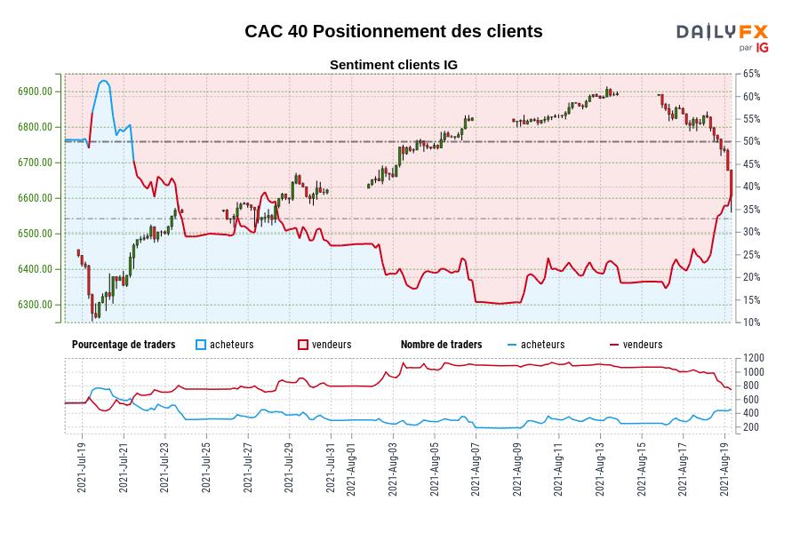 CAC 40 SENTIMENT CLIENT IG : Les traders sont à l'achat CAC 40 pour la première fois depuis juil. 21, 2021 lorsque CAC 40 se négociait à 6484,00.