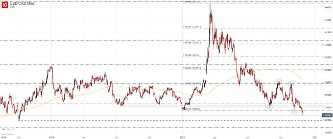 USD / CAD price table per day