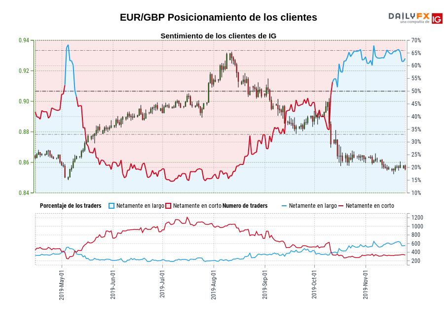 Sentimiento (EUR/GBP): Los clientes de IG mantienen su mayor nivel de posiciones largas netas en EUR/GBP desde may. 05 cuando la cotización se ubicaba en 0,85.