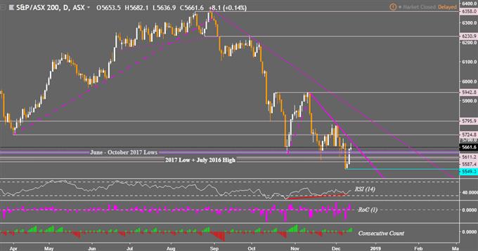 Risk Appetite Extends, Yen Down. ASX 200 Seeks Reversal. ECB Next