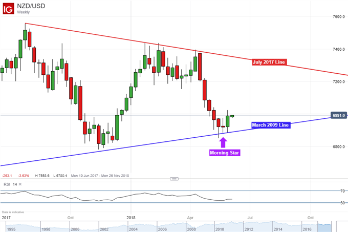NZD/USD Weekly Chart with Morning Star Bullish Reversal Pattern