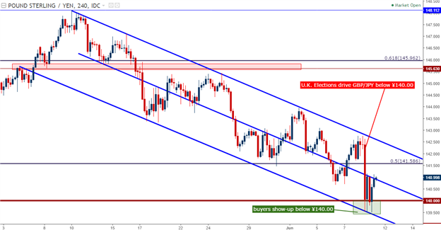 GBP/JPY Technical Analysis: ¥140.00 Test, Bearish Channel Persists