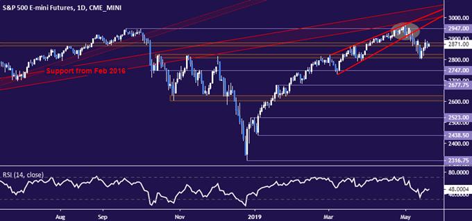 S&P 500 CHART -