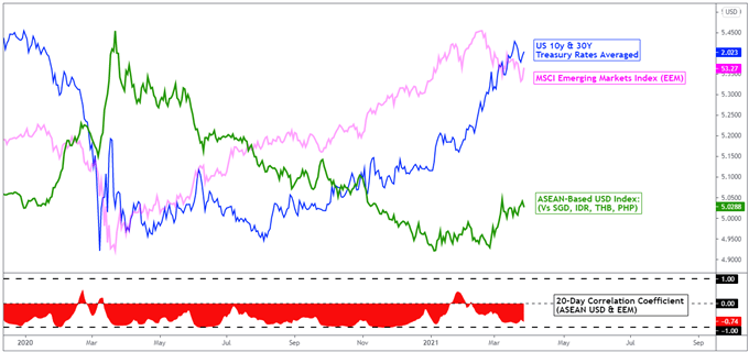 US Dollar May Still Have Edge as Emerging Markets Underperform Ahead of NFPs