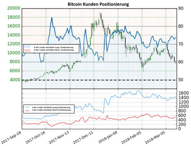 Bitcoin könnte neue Tiefs erreichen, da Anleger weiterhin mehrheitlich Netto-Long positioniert sind