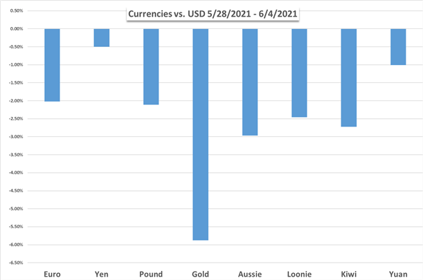 US Dollar Weekly Performance Chart vs Gold and Major Currencies