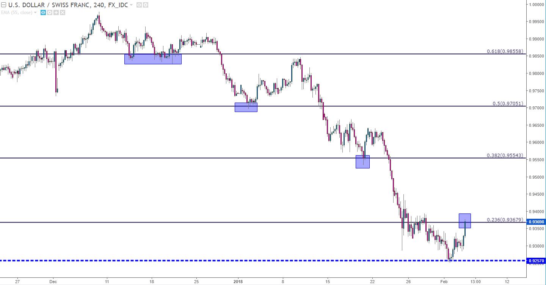 Usd Chf Four Hour Chart Walking Down Fibonacci Retracements
