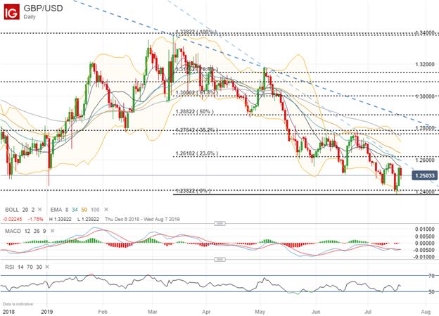 Spot GBPUSD Price Chart Technical Analysis