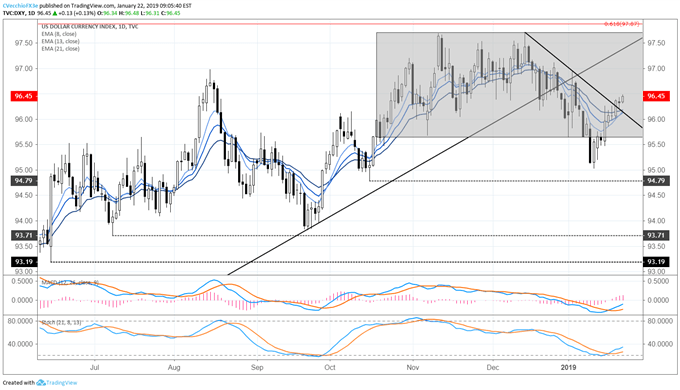DXY Index Continues Push High on Back of EUR/USD Weakness