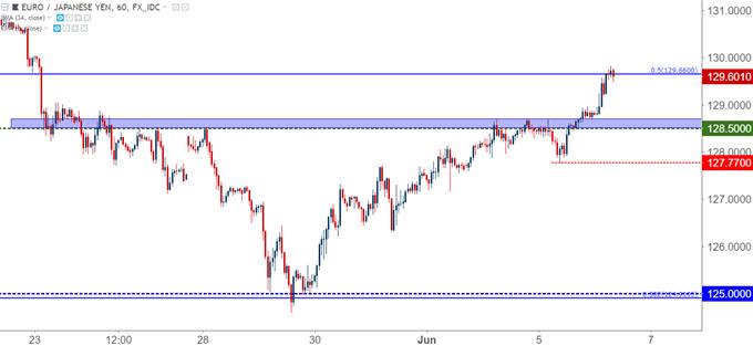 eurjpy eur/jpy hourly chart
