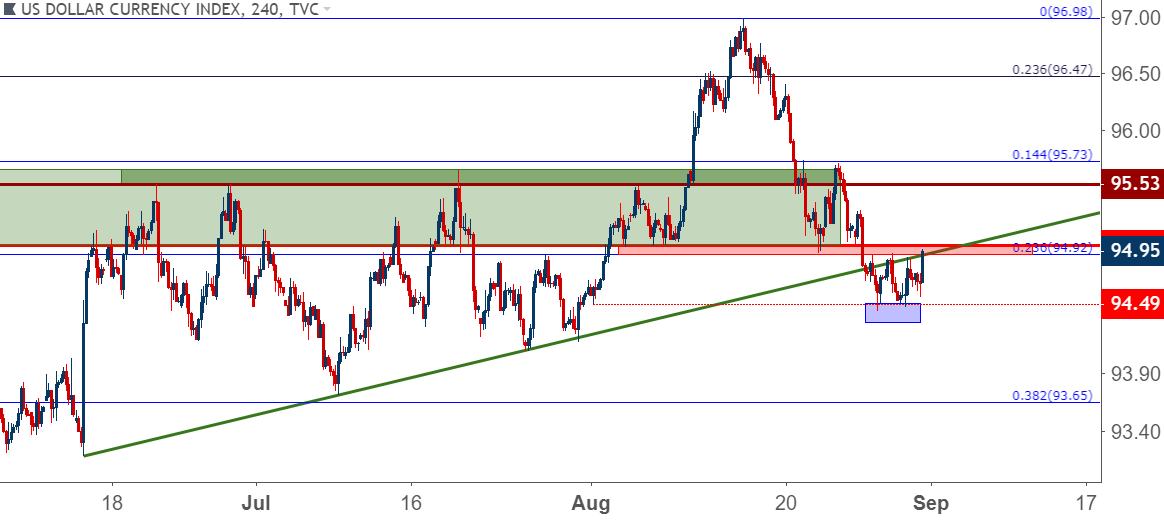 Us Dollar Primed As Eurusd Resistance Gbpusd Support Loom Large