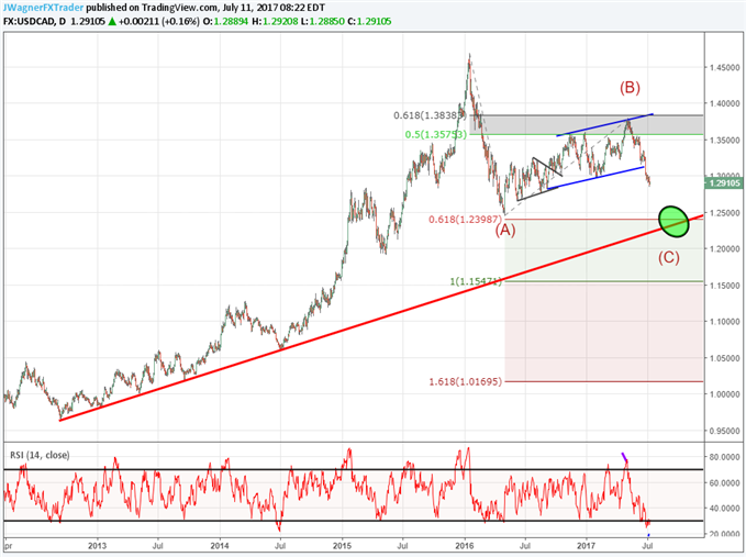 USD/CAD Downtrend Still Eyeing 1.24 Target