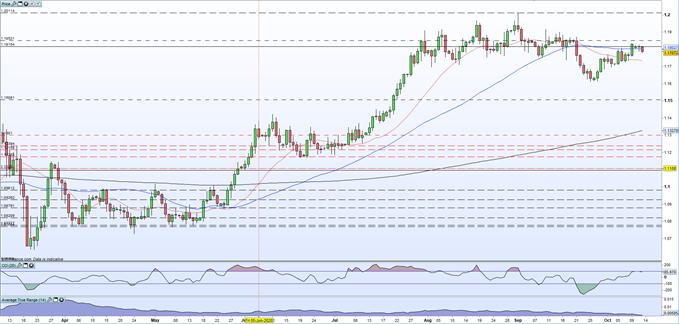 La coppia EUR / USD rimane sotto pressione poiché i dati ZEW alimentano l'incertezza