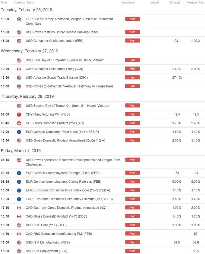 Economic Calendar - Data Releases