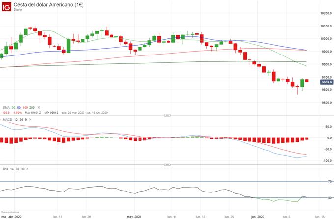 EUR/USD: poco ha durado la presión de venta por la demanda del dólar, EUR muestra su resiliencia