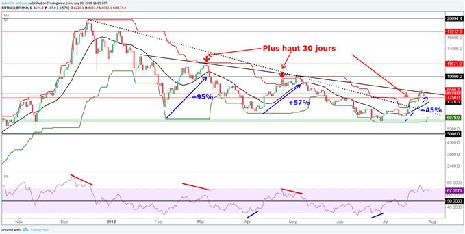 Analyse technique du BTC/USD
