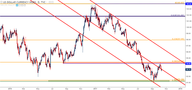 USD In Focus Ahead of CPI as Euro Bulls, Cable Bears Take Hold