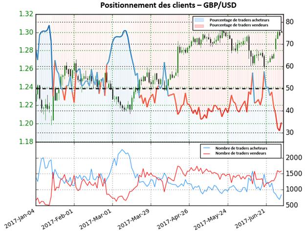 Perspective mitige pour le GBP/USD selon sentiment des traders