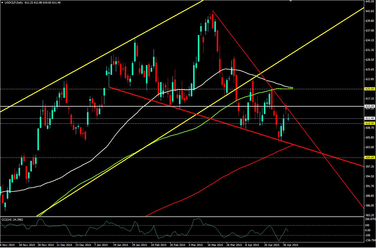 El USD/CLP se mantiene dentro del triángulo y siente la presión del IMACEC