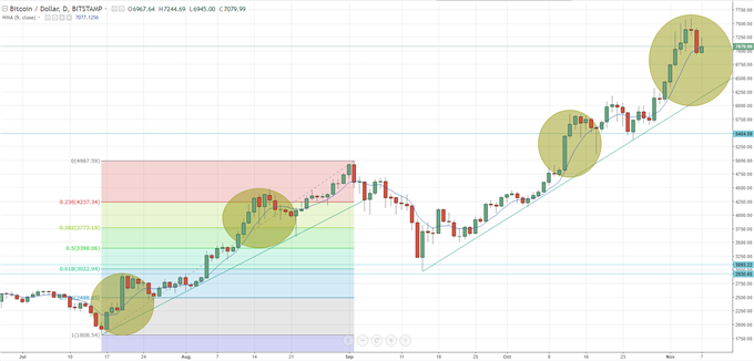 Bitcoin Shake-Out After New High; Segwit2x Nears