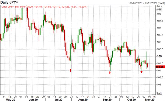 Previsioni per lo yen giapponese: USD / JPY si avvicina a un livello significativo pluriennale