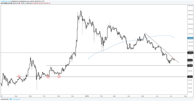LTC/USD daily log chart, trend-line keeps price pointed lower