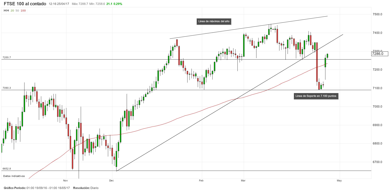 El FTSE100 se aleja de su zona de soporte