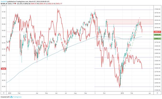 Dow jones and S&P 500 price chart