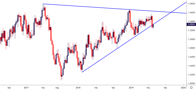 usdcad usd cad weekly price chart