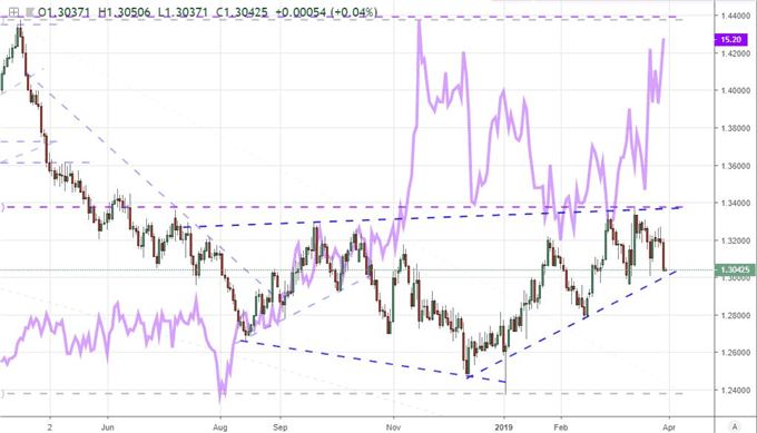 Chart of GBPUSD and Pound Volatility Index