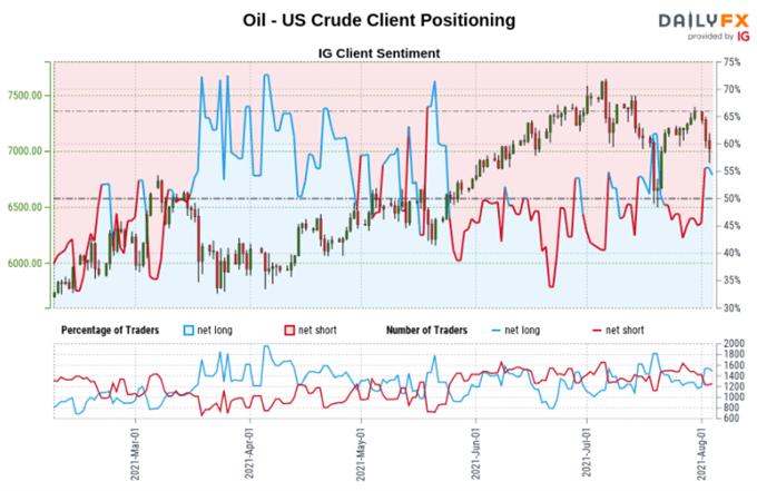 Ham Petrol ve Enerji Hisseleri Fed Yorumu Üzerine Düşüyor.  Teknikler açısından WTI Risk Altında