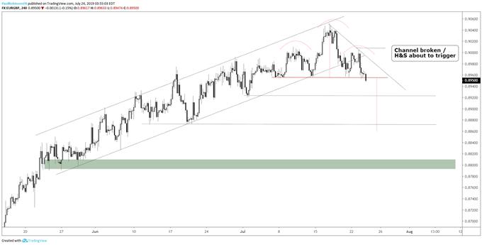 EUR/GBP: l'analyse technique présage une baisse du cours