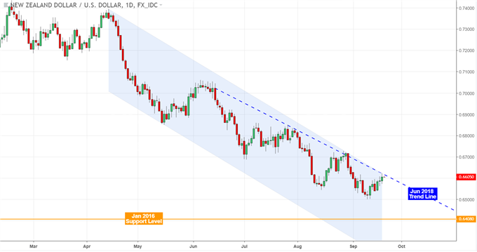 NZD/USD Surges After Upbeat 2Q GDP, Eyes RBNZ and Trade Wars