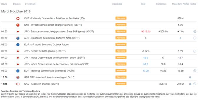 Début de semaine calme - Le yen surperforme
