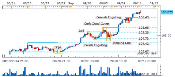 El USD/JPY toca el objetivo del 107.00 en medio de vacío de velas claves de reversión