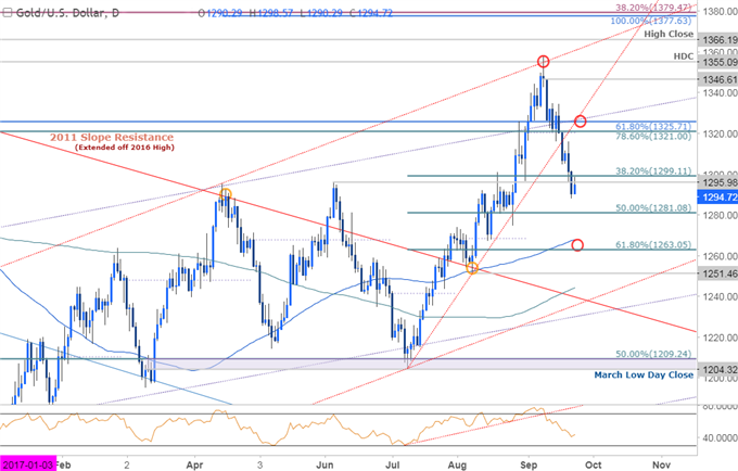 Gold Prices Plunge as Fed Embarks on QT- Support Targets in View