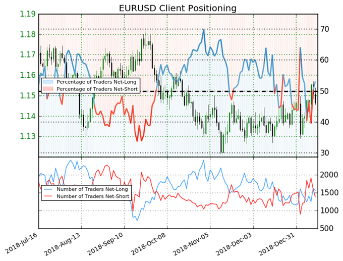 اتجاه أسعار اليورو مقابل الدولار حسب مؤشر ميول التداول