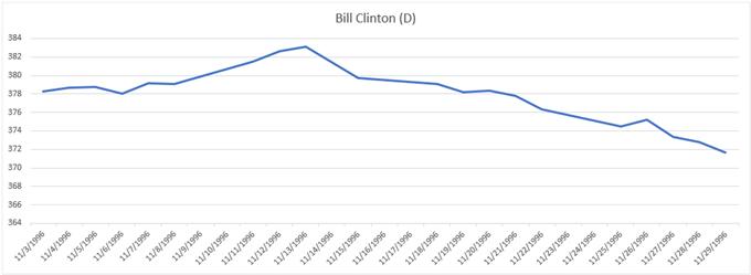 Prestazioni del grafico del prezzo dell'oro durante le elezioni del 1996 Bill Clinton