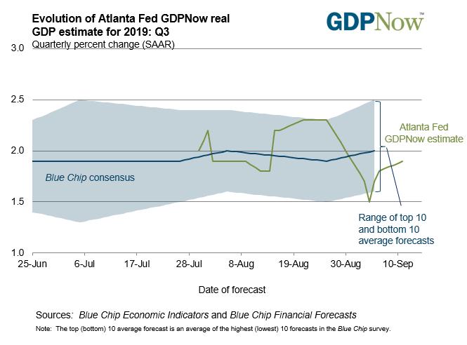 Atlanta Fed GDPNow real GDP Estimate for Q3 2019