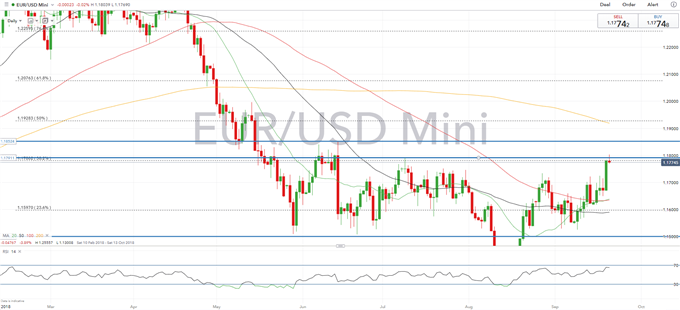 EURUSD Breakout Opens up Path to 1.20, However, Euro-Area Growth Eases