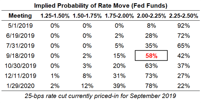 Central Bank Weekly: Has the Fed's Dovish Shift Altered the Market's Course?