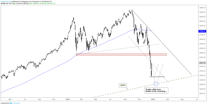 S&P 500 daily chart, trade-able low nearing...
