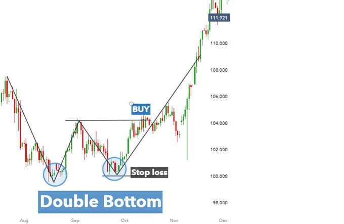 Double bottom chart pattern for USDJPY in technical analysis